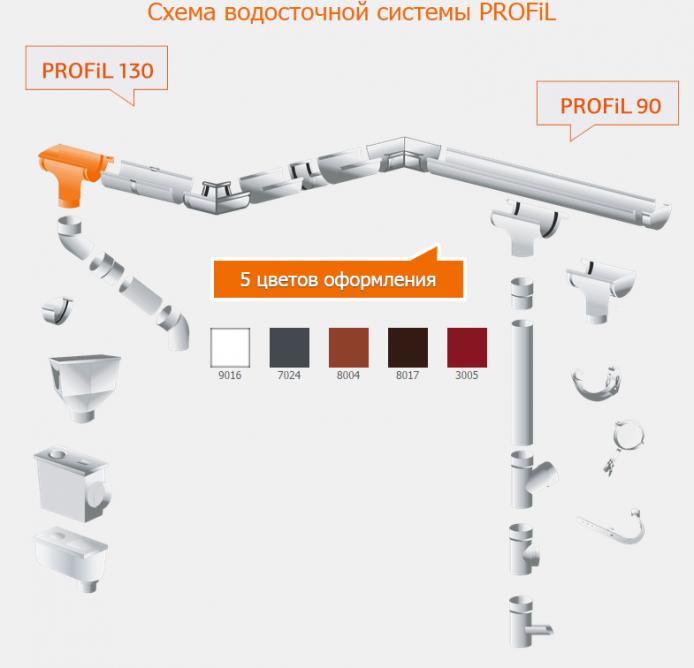 Труба водосточная 3м система PROFIL