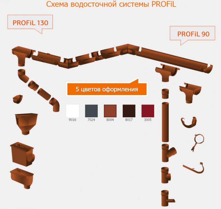 Тройник трубы PROFIL