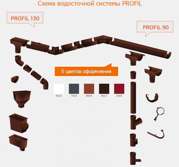 Колено трубы PROFIL